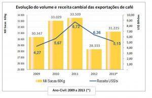 Cecafe dicembre_grafico esportazioni 2013