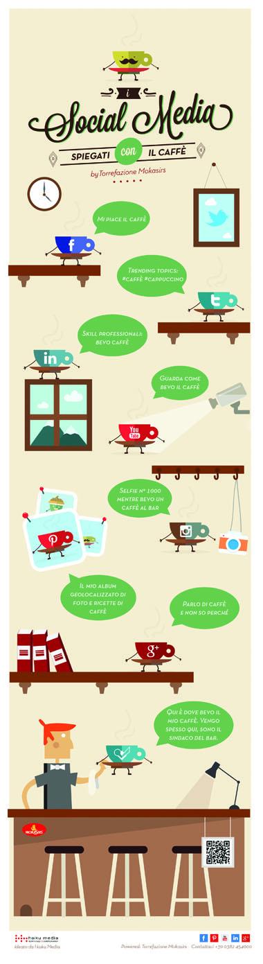 Infografica Moka sir's