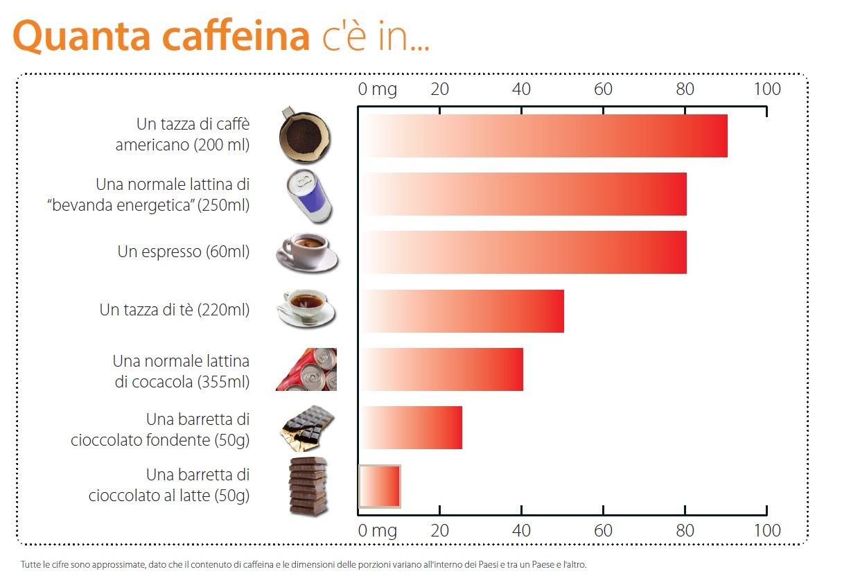 Quanta caffeina