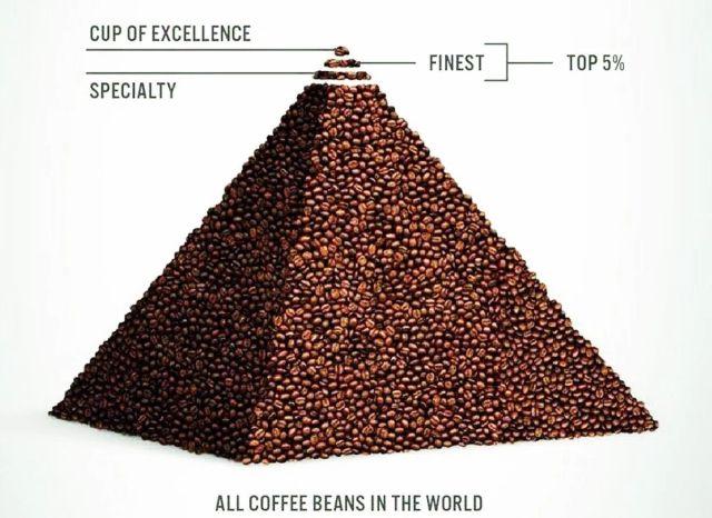 piramide caffè