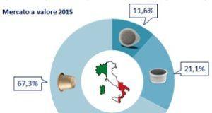grafico capsule italia 2015