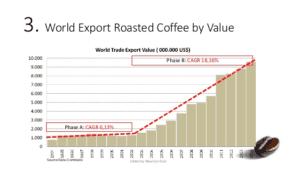 mercato del caffè tostato
