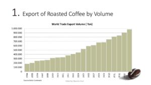 mercato del caffè