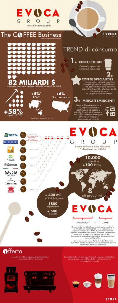 In un'infografica riassunte alcune delle attività Evoca