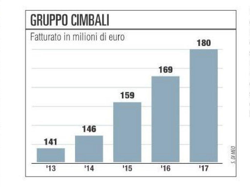 La crescita del fatturato del gruppo Cimbali da 2013 al 2017