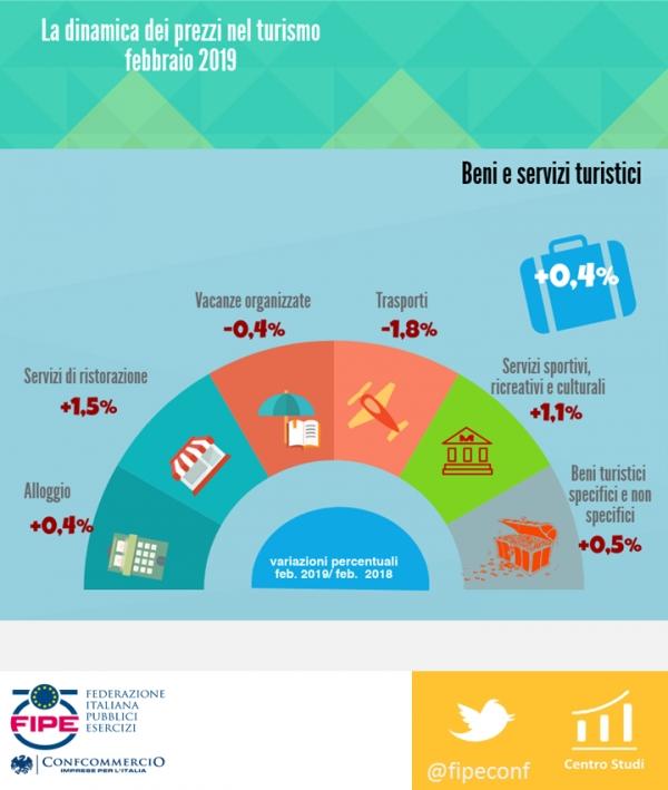 L'infografica della Fipe che sintetizza l'andamento dei prezzi nel turismo