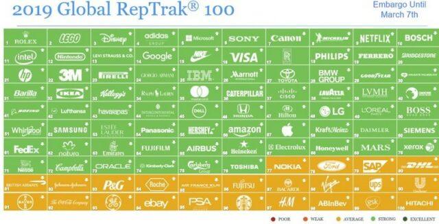 Lavazza reputazione Le aziende nella Global RepTrak 100 del 2019