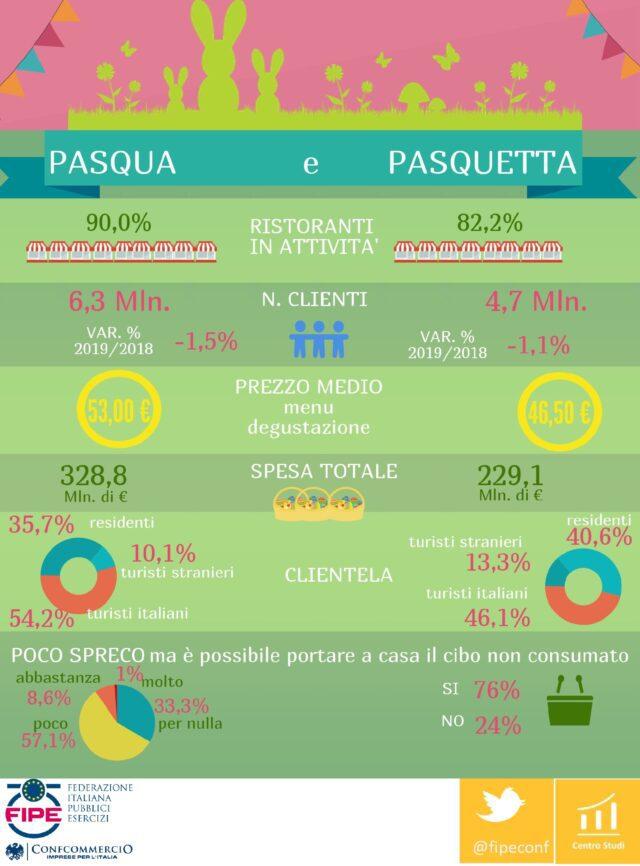 Infografica Fipe Pasqua Fipe ai consumi degli italiani a Pasqua e Pasquetta