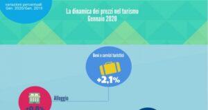 indagine turismo Fipe gennaio 2020