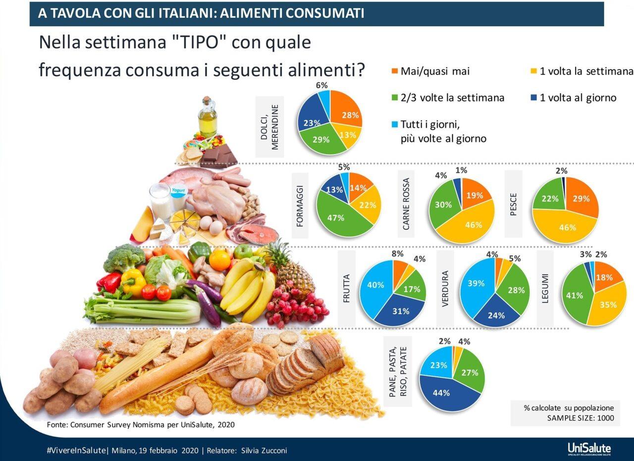 Italiani Attenti All Alimentazione E Al Benessere Non Rinunciano A Caffe