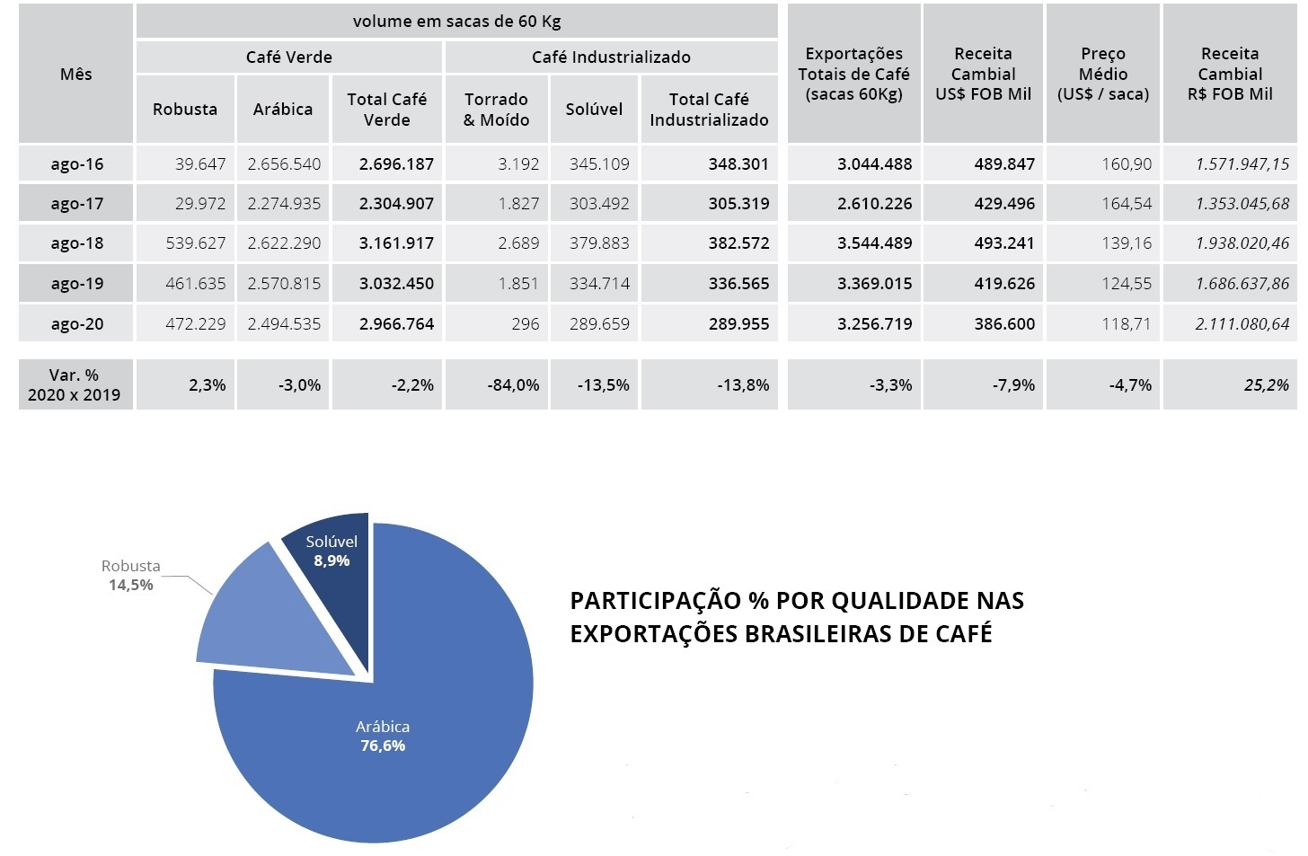 export Brasile