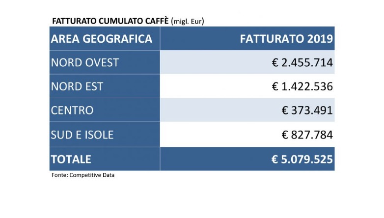 Fatturato comulato caffè (dati in migliaia di euro)