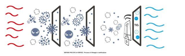 Vortice filtri anticovid