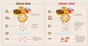 Incredo Sugar