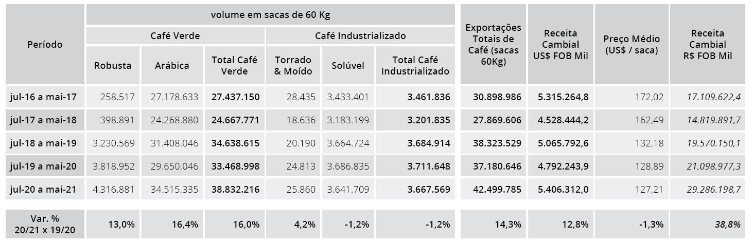 export brasiliano