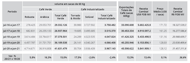 صادرات برزیل