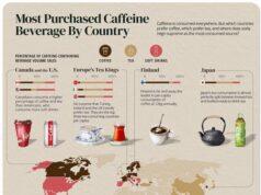 la distribuzione della caffeina in Europa
