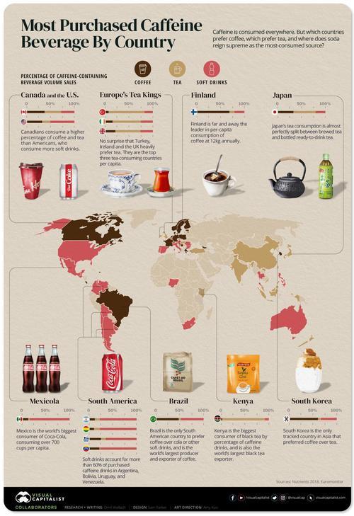 گسترش کافئین در اروپا