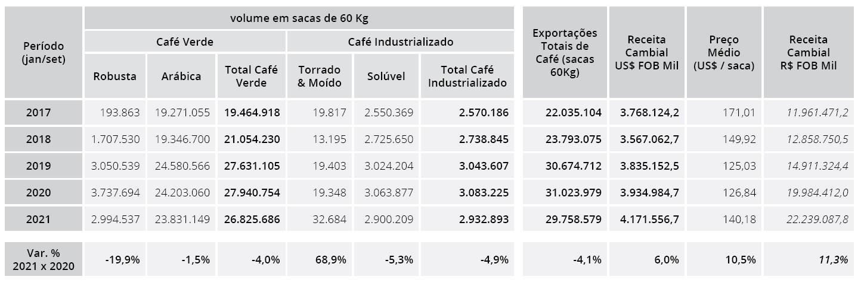Brasile export