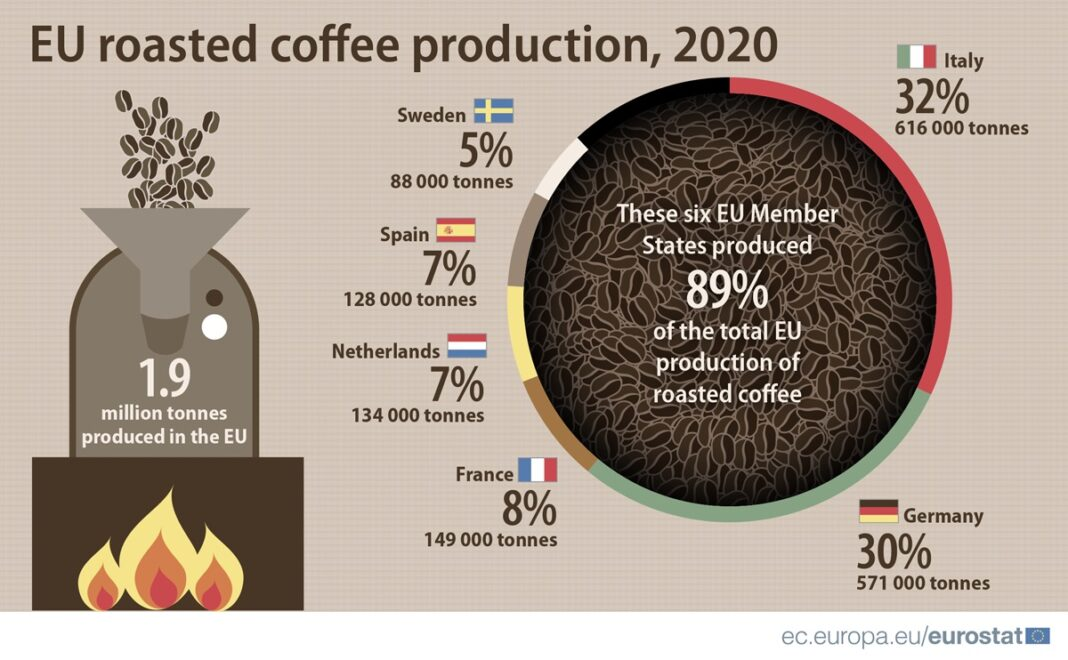 Eurostat torrefatto nel 2020